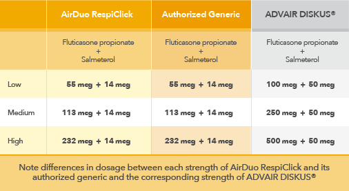 Airduo Respiclick Fluticasone Propionate 113 Mcg And Salmeterol 14 Mcg Inhalation Powder Dosing
